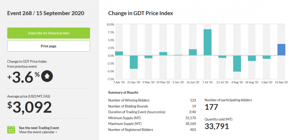 GDT indeksas