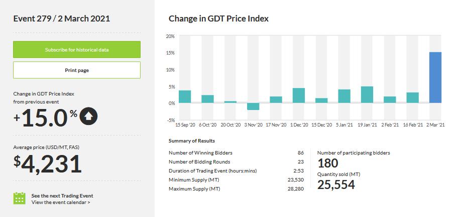 Pieno produktų kainos indeksas